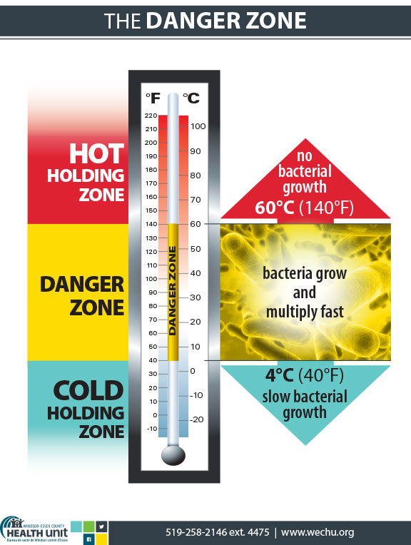 A graphic showing the Hot Holding Zone, Danger Zone and Cold Holding Zone ranges. See full image description below.